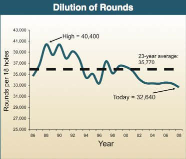 Rounds per course have dropped about 20 percent over the past two decades – the source of today's challenges.