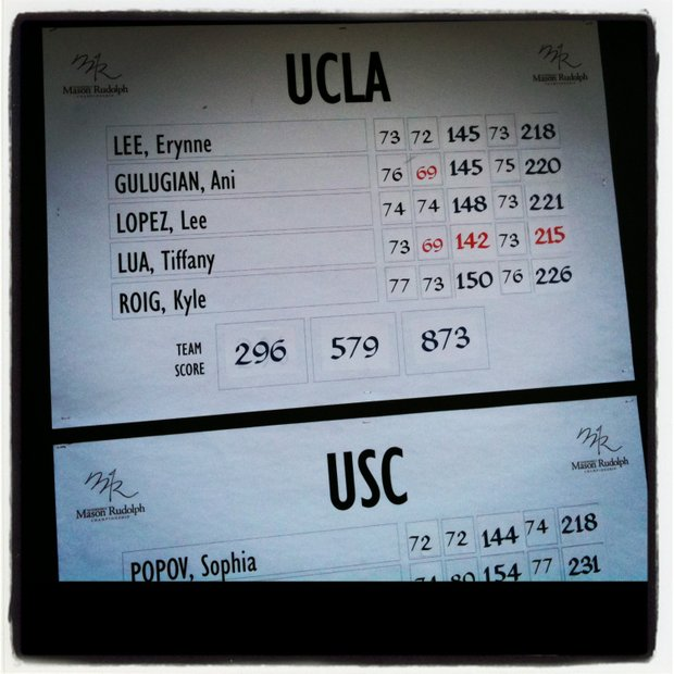 The final score of UCLA, who won by 6 shots.