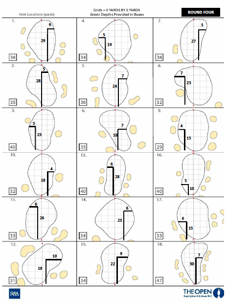 The Round 4 hole locations at Royal Lytham & St. Annes.