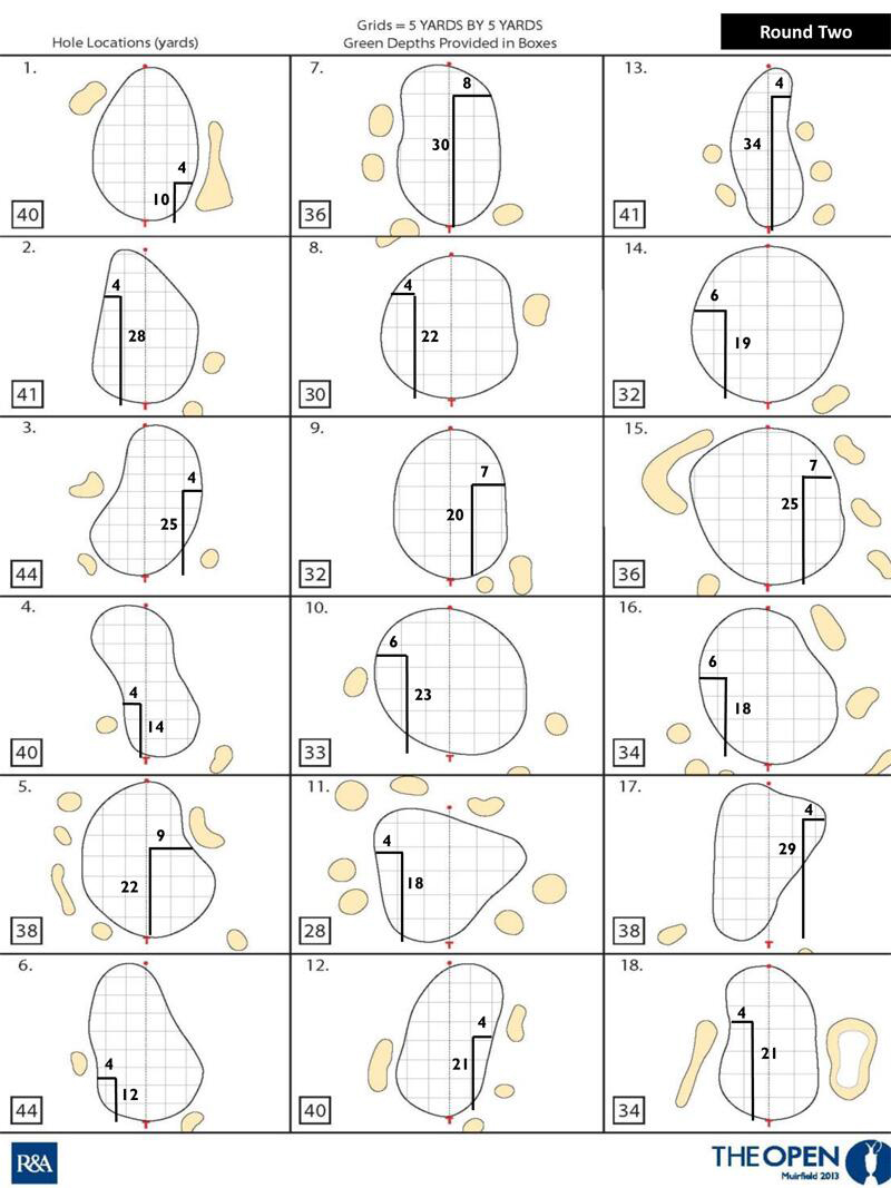 A look at the second-round hole locations at the 2013 Open Championship at Muirfield.