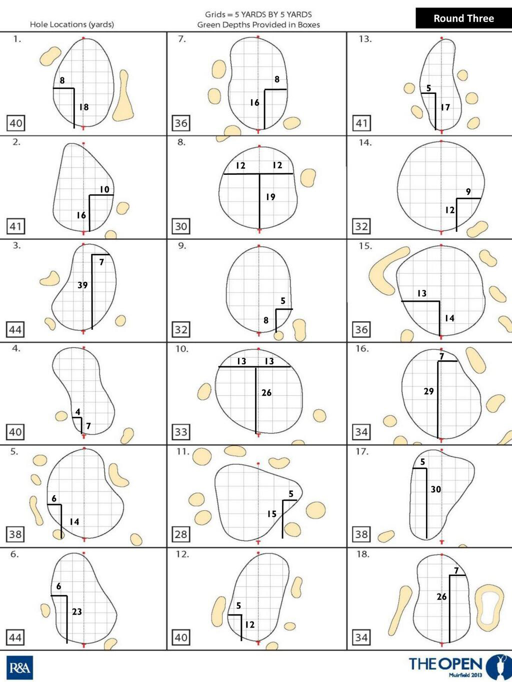 A look at the third-round hole locations at the Open Championship.