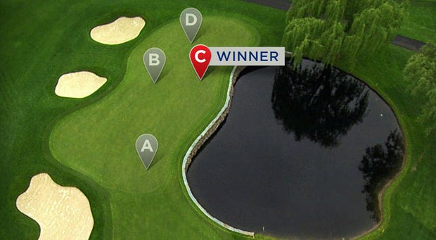 "More than 92,000 votes were tallied in the PGA Championship's ""Pick the Hole Location Challenge,"" with ""Location C"" crowned the winner on Saturday afternoon at Oak Hill CC."
