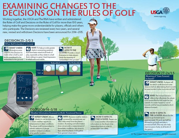 The USGA explains the rules in this photo.